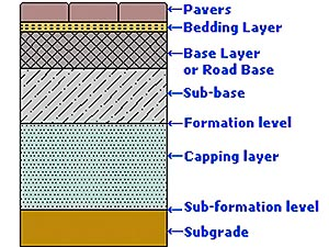 Capping Layer Diagram