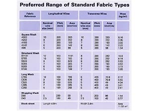 Fabric Mesh reinforcement Table